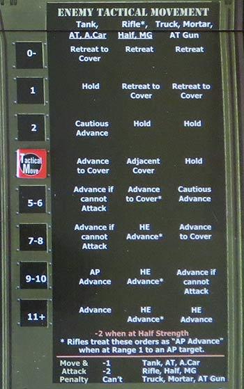 Tabla de órdenes de la IA.